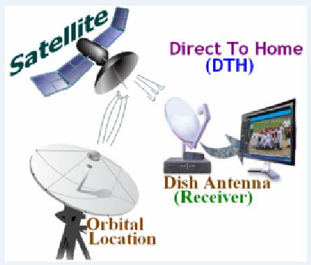 What is DTH System
