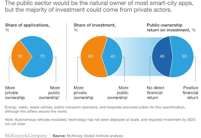Smart city investments
