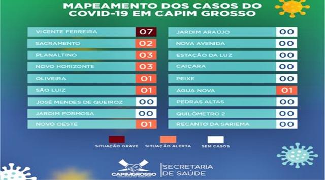 Capim Grosso registra casos de covid-19