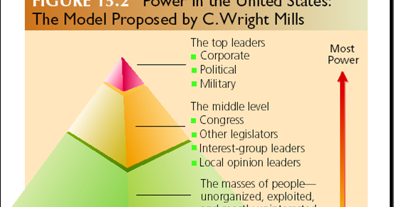 an analysis of the function of the elite in power elite by c wright mills C wright mills, the radical columbia university sociologist who died 50 years  ago (march  mills' most influential book, the power elite, published in 1956,   based on interviews and surveys as well as analysis of popular culture,  status  by buying things they didn't need and living without much purpose.
