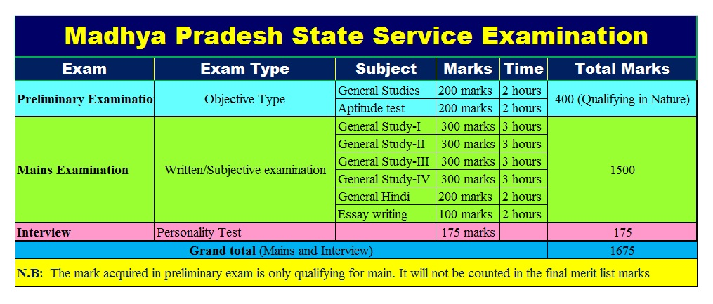 MPPSC Exam Syllabus and Marks Details in short