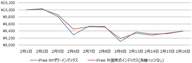 『iFree NYダウ・インデックス』と『iFree 外国株式インデックス(為替ヘッジなし)』の月初来の値動き