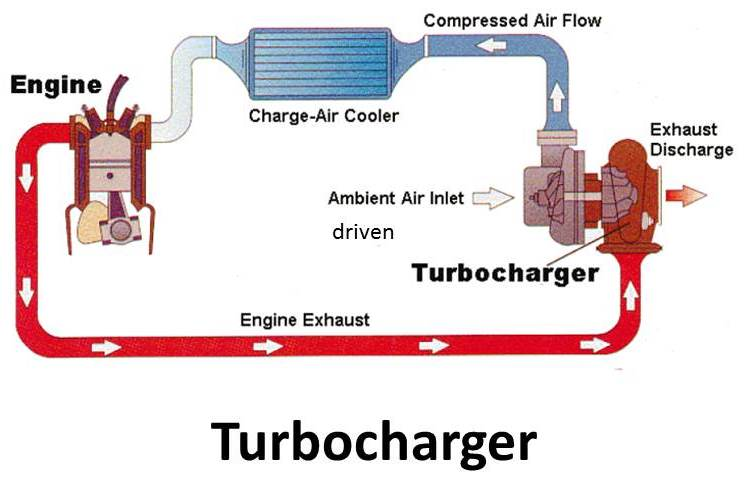 Turbochargers Vs. Superchargers: What's The Difference ...