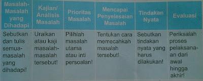 tabel pentahapan