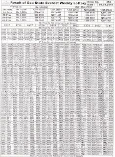 https://www.rojgarresultcard.com/2015/04/goastatelotteries.gov.in-goa-lottery-results.html