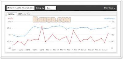 Cara daftar dan pasang iklan Propeller Ads Media ke Blog 12