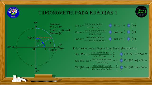Rasio Trigonometri dan Sudut berelasi di Kuadran 1