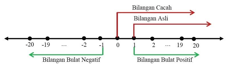 Shared bilangan bulat dan bilangan pecahan b operasi hitung pada bilangan bulat ccuart Choice Image