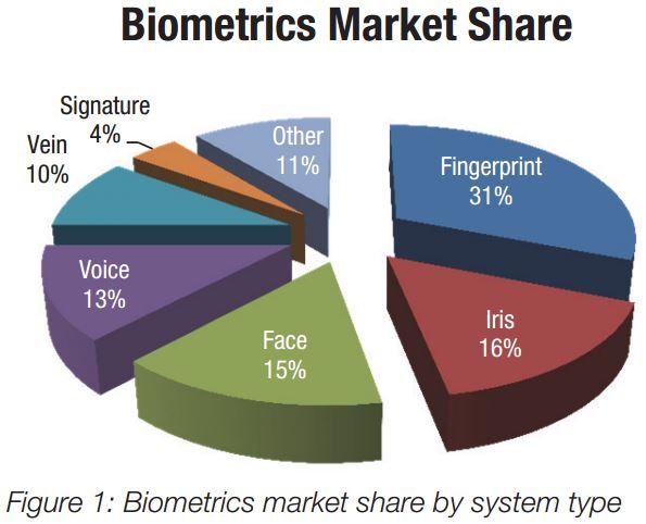 Biometric Technologies Market Share F4news
