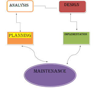 Conclusion system analysis