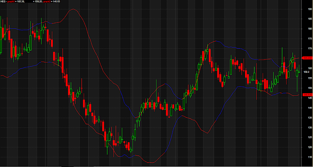 Simple And Sweet Bollinger Band