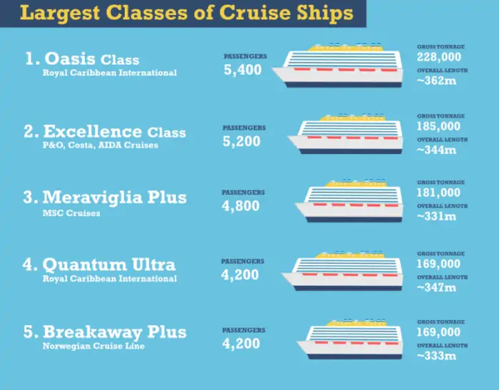 The Largest Classes of Cruise Ships