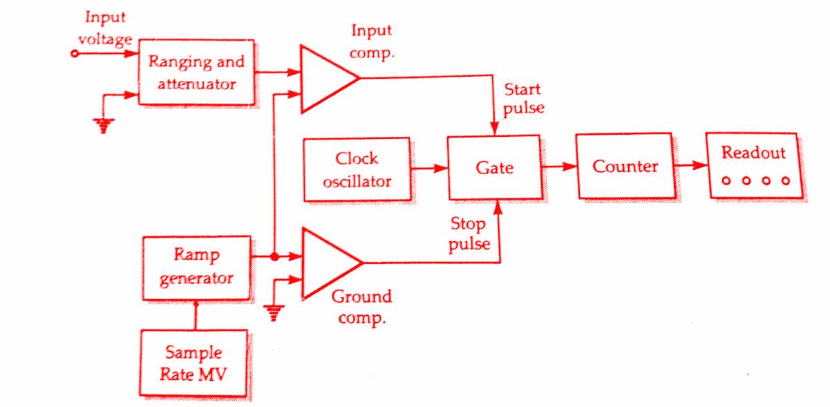 Diagram Further Digital Multimeter Diagram On Generator Block Diagram