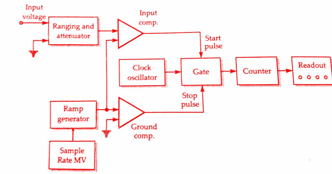 ramp-type-digital-voltmeter-working-block-diagram-3 Ramp Generator Circuit Diagram on negative ion,