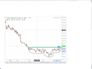 max india technical buy call bse nse