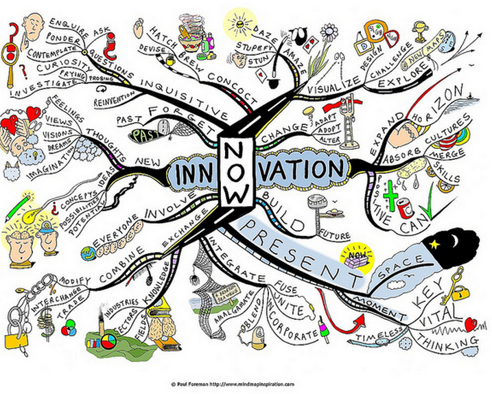 Innovative Classroom Training Methods ~ An awesome innovation mindmap for teachers educational
