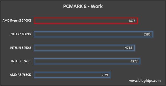 PCMark 8 Work AMD RYZEN 5 3400G