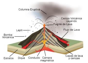 Erupción tipo Estromboliana