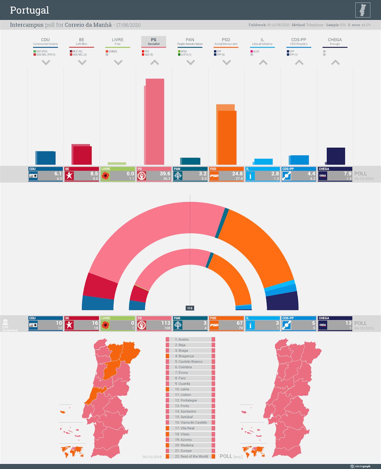 PORTUGAL: Intercampus poll chart for Correio da Manhã, 17 August 2020