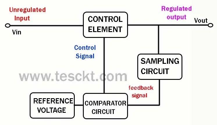 block diagram of the series voltage regulator