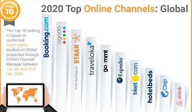 Los canales de venta más importantes para los hoteles en 2020 según Staah