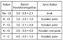 Membedakan Jenis Ikatan Dalam Senyawa (Ion atau Kovalen) Berdasarkan Unsur Penyusun, Sifat Senyawa, dan Data Keelektronegatifan