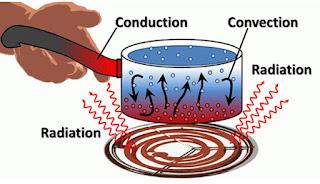 Contoh Soal Perpindahan Kalor Secara Konduksi, konveksi dan Radiasi