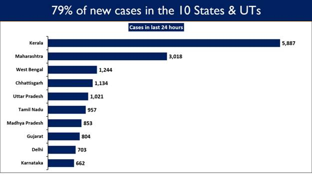 New-cases-in-10-states