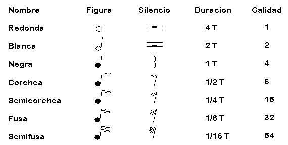 duracion tempo notas musicales negra