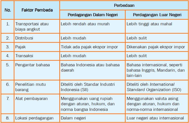 Tabel Perbedaan Perdagangan Dalam Negeri dengan Perdagangan Luar Negeri