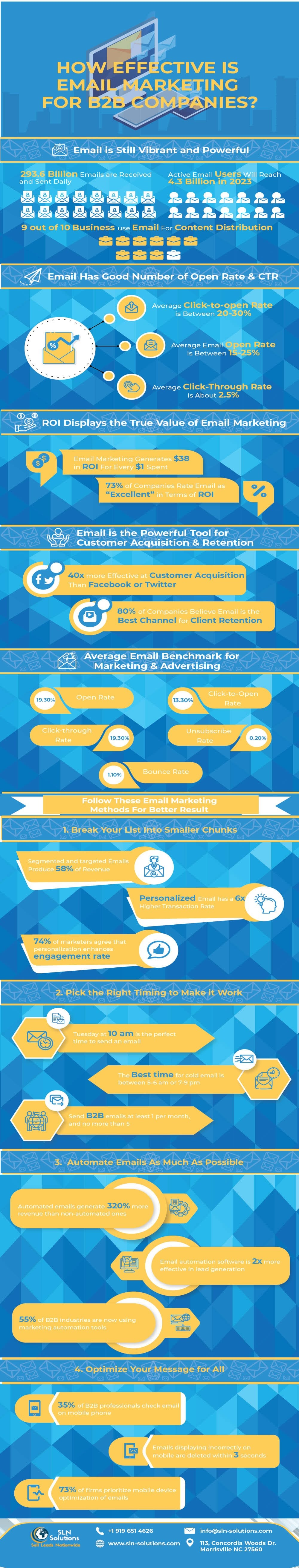 how-effective-is-email-marketing-for-b2b-companies-infographic