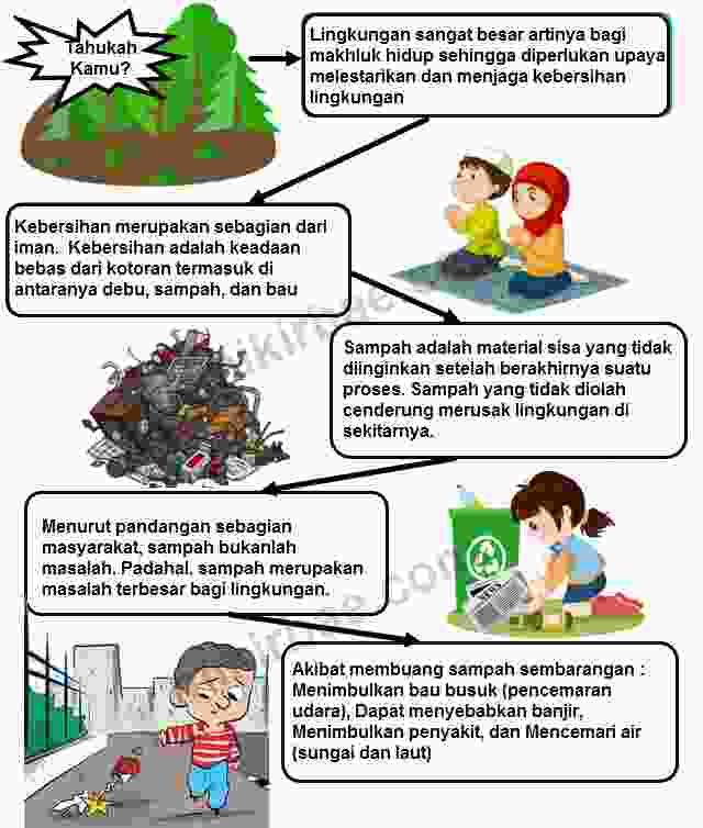 Infografis Akibat Membuang sampah sembarangan