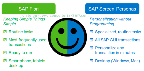 SAP FIORI y SAP Screen PERSONAS