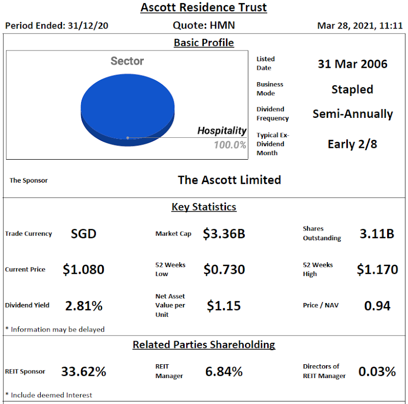 Ascott Residence Trust Review @ 28 March 2021
