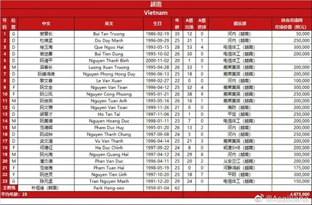CHÍNH THỨC: ĐTVN CHỐT 23 Cầu Thủ Đấu Trung Quốc , một Nhà Vô Địch AFF Cup bị gạch tên, Thầy Park GIẢI THÍCH Luôn