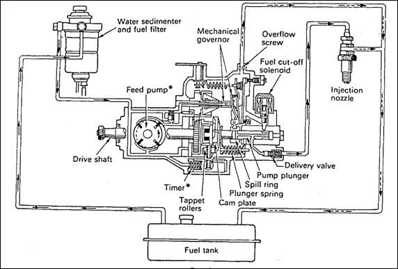 komponen-komponen sistem bahan bakar diesel
