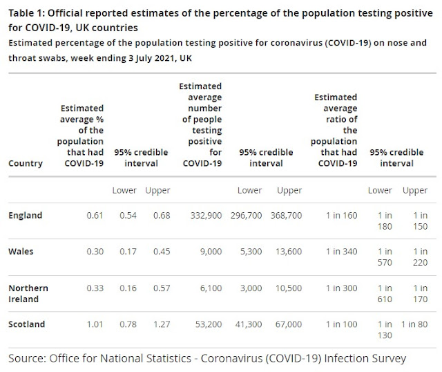 030721 ONS COVID Infection Survey UK nations