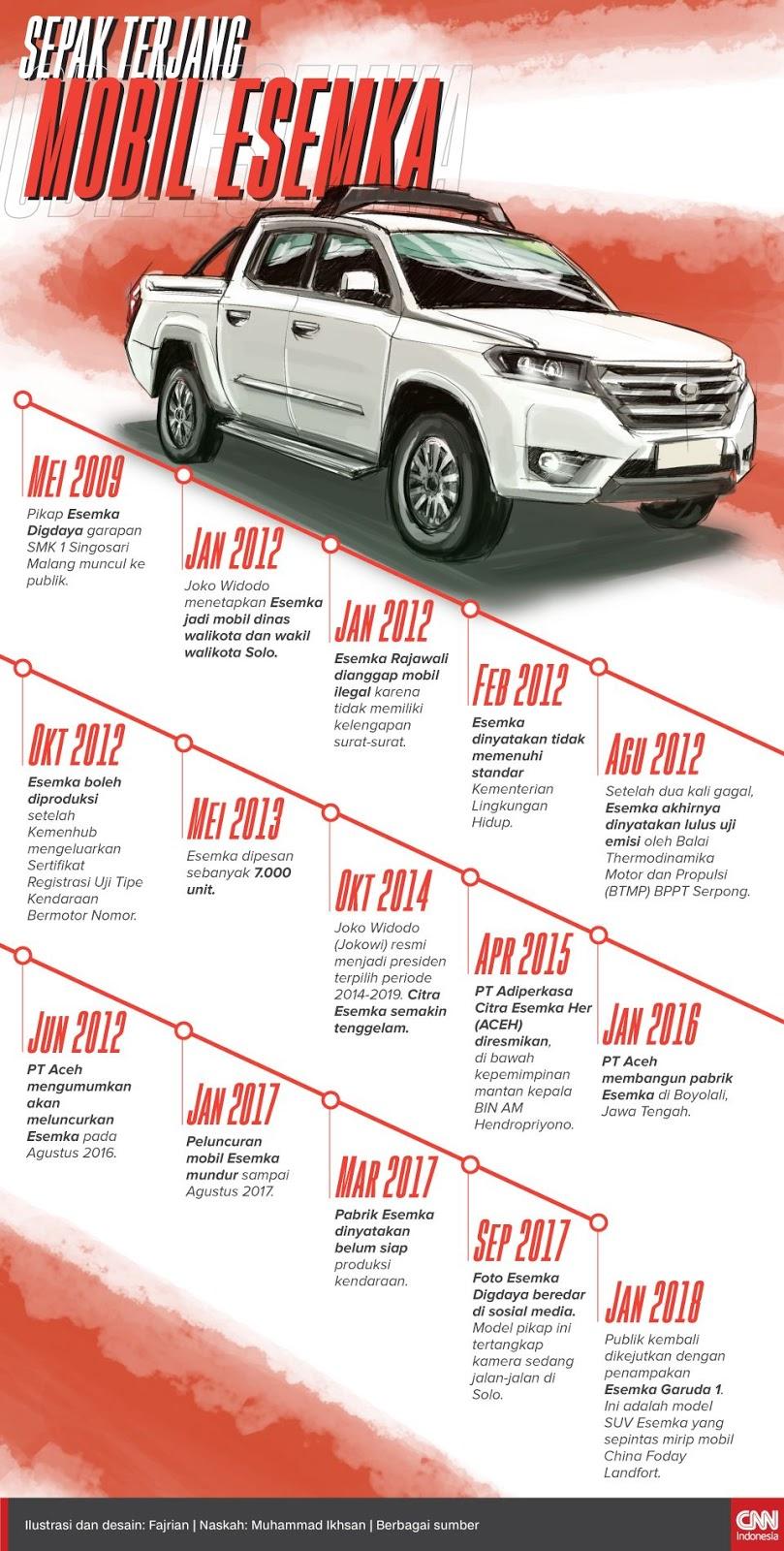 Sepak Terjang Mobil ESEMKA, Kyai Ma'ruf Amin Dukung Esemka Jadi Mobil Nasional