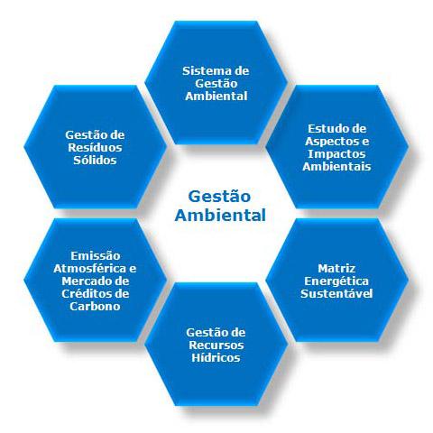 Gestão Ambiental na Empresa (ISO 14000)