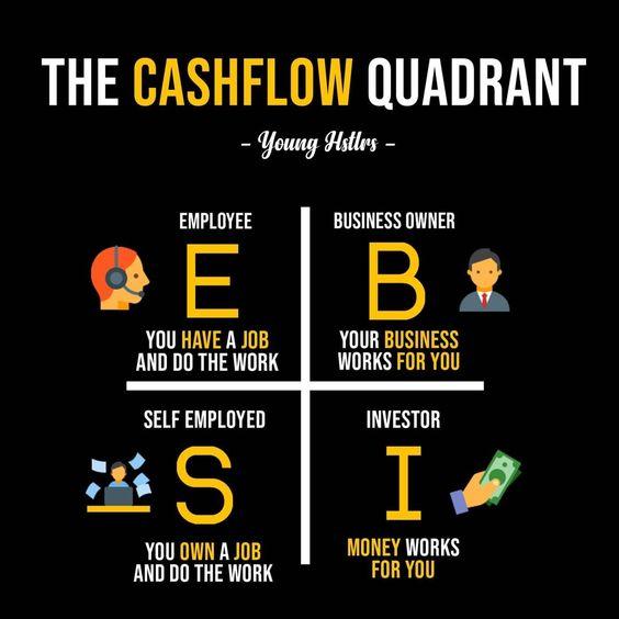 Kim tứ đồ - Cashflow Quadrant- Robert Kiyosak