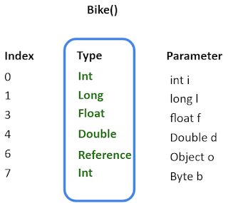 Local Variables Array pada Java