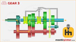 cara kerja transmisi manual gear 3