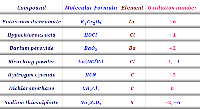 How to find oxidation number?