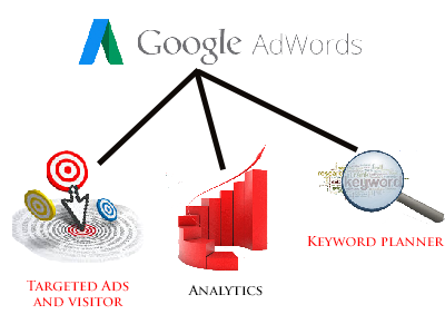 google adwords management dan pengertian