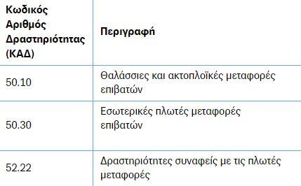 naytikoi-epidotisi-sto-100-ton-ergodotikon-eisforon-gia-ioylio-septembrio