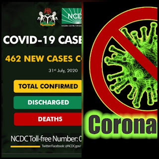 New Cases Of Corona Released, Lagos behind FCT