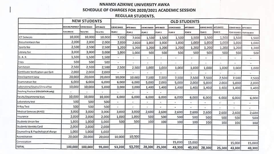 Unizik 2020/2021 School Fees for Old and New Students