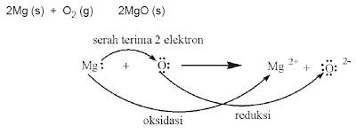 Pengetahuan insan mengenai reaksi redoks senantiasa berkembang Perkembangan Konsep Reaksi Redoks (Reduksi dan Oksidasi)