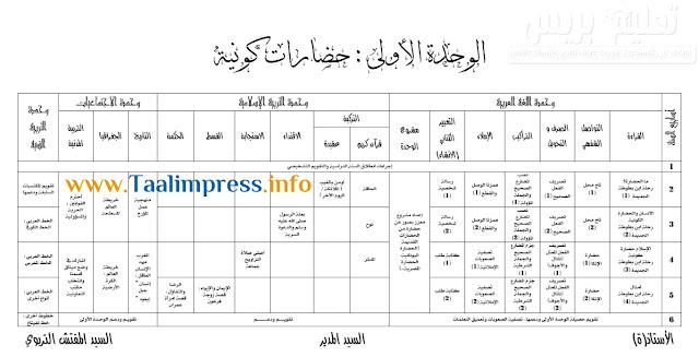 التوازيع المرحلية للمستوى السادس لمواد العربية وفق المنهاج المنقح 2020