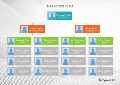 Download chart organisasi template Download chart organisasi template